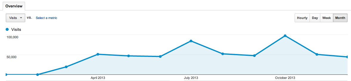 monthly visitor count of blog.perl.org