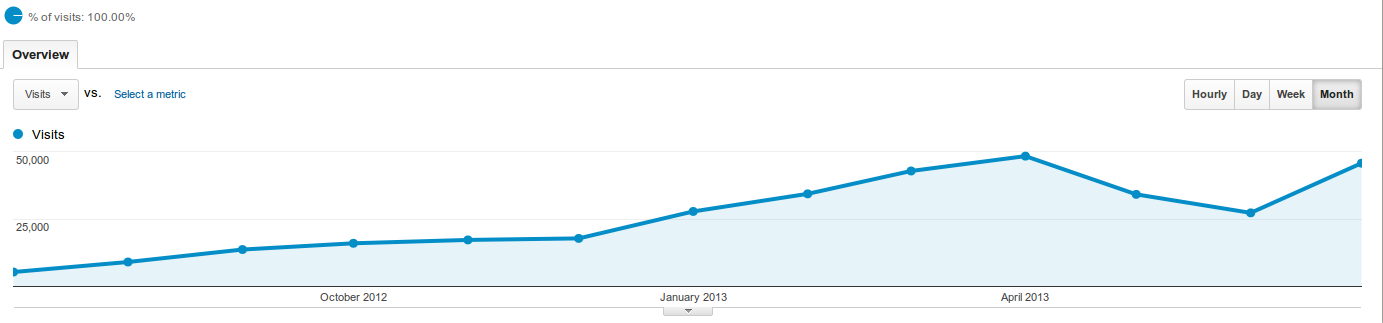 monthly visitor count of perlmaven.com