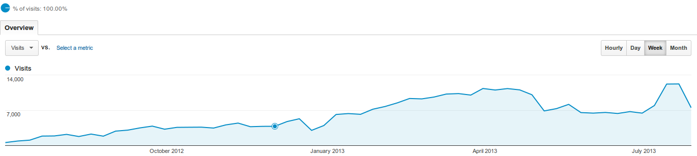 weekly visitor count of perlmaven.com