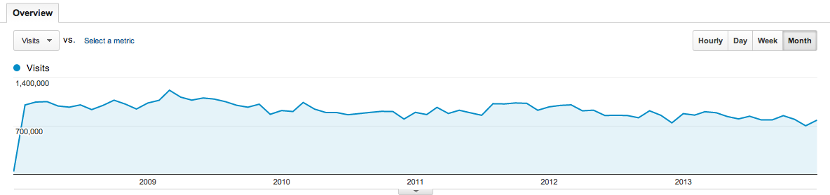 monthly visitor count of search.cpan.org 2008-2013