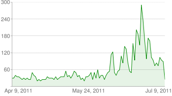 YouTube view chart for 3 months ending on 10 July 2011